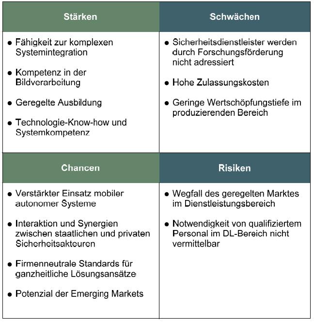 swot-analyse deutscher Sicherheitsmarkt