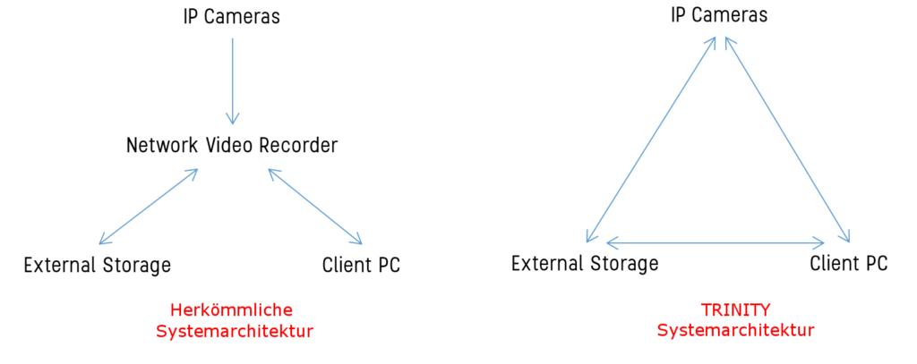 TRINITY Systemarchitektur Vergleich