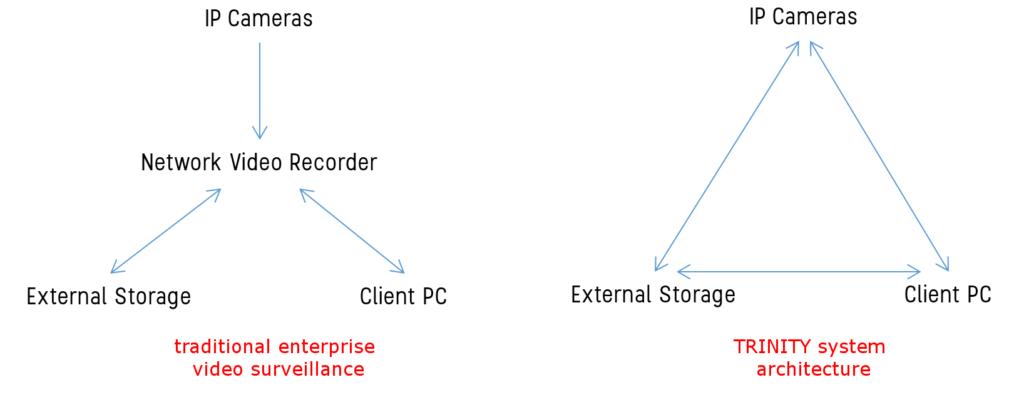 TRINITY Systemarchitektur Vergleich_englisch