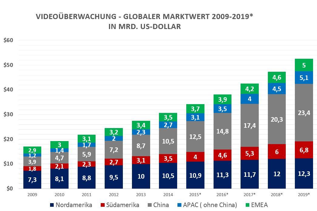 Videoüberwachung - globaler MArkt mit Prognosen bis 2019