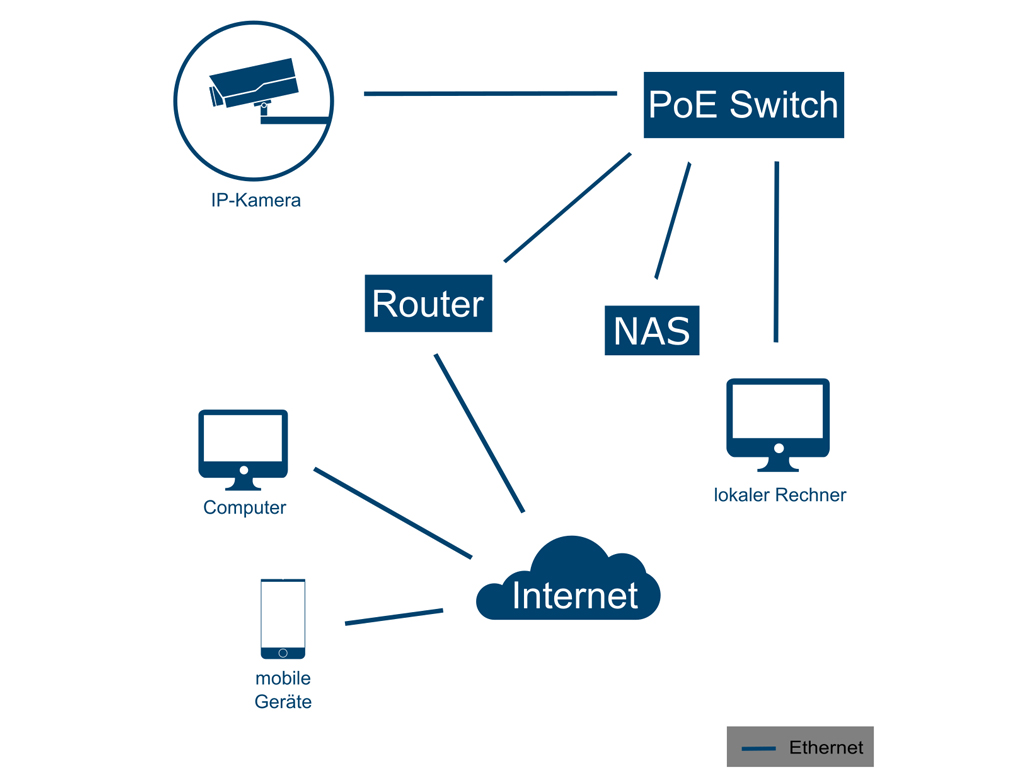 IP Videoüberwachungssystem